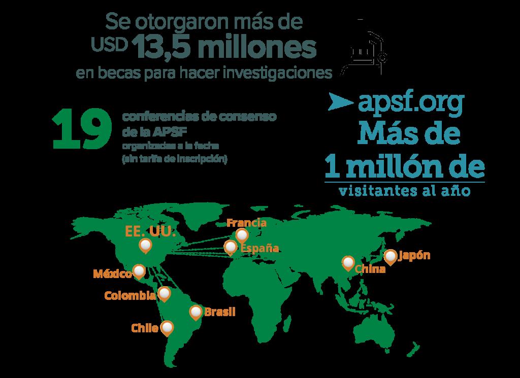 Estadísticas de financiación colectiva de la APSF