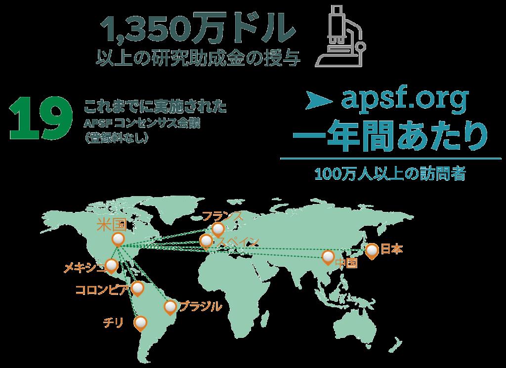 APSFクラウドファンディング統計