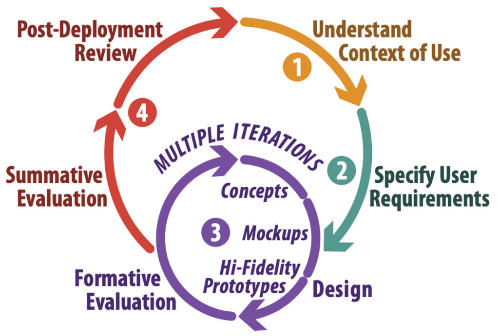 Figure 1: Human-Centered Design Cycle.