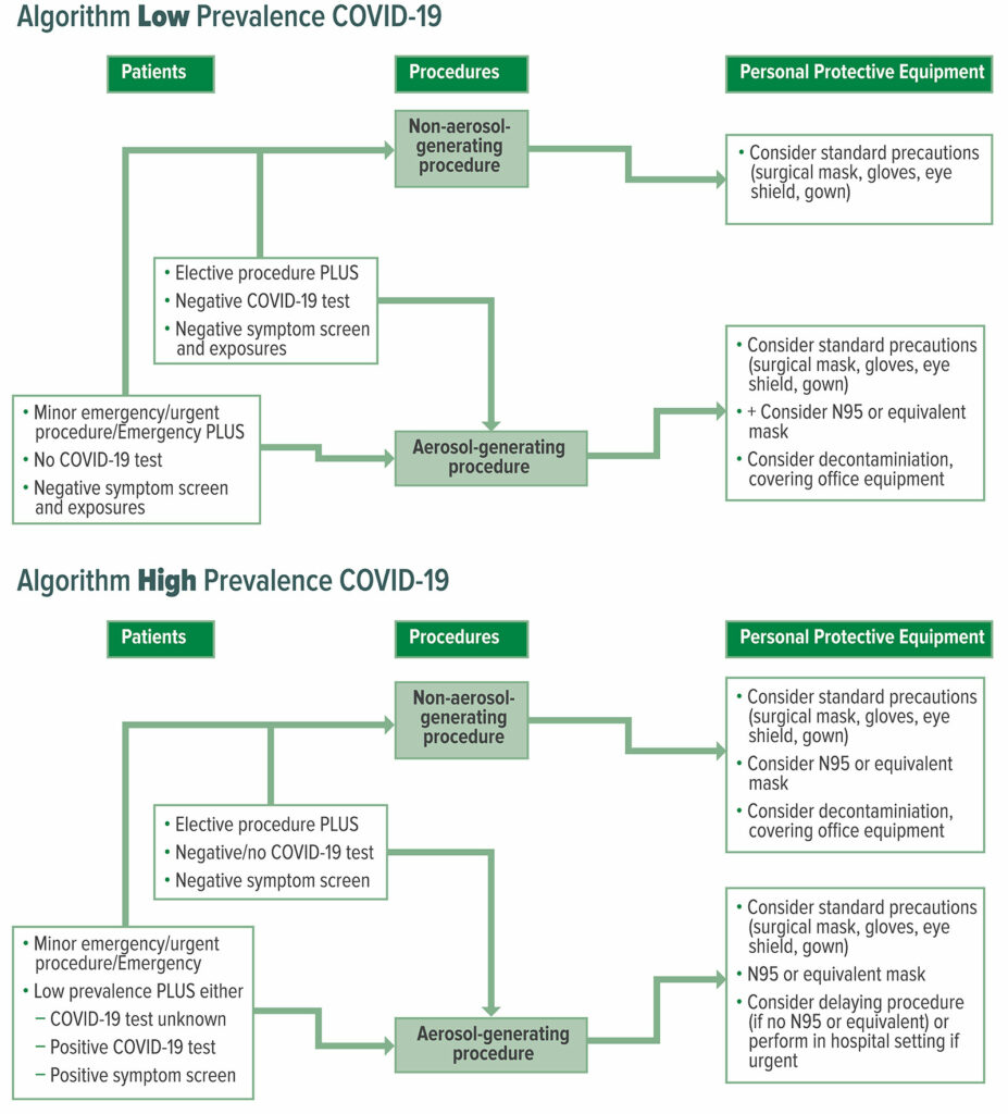"""Figure 2: COVID-19 Personal Protective Equipment (PPE) Algorithms for Low Versus High Prevalence COVID-19 Areas<br /> <br /> Reproduced and modified with permission From: Young et al. Patients, Procedures, and PPE: Safe Office-Based Anesthesia Recommendations in the COVID-19 Era. <em>Best Prac Research Clin Anaesthesiol</em>. 2020 Nov. (article in press) <a href=""""https://doi.org/10.1016/j.bpa.2020.11.006"""" target=""""_blank"""" rel=""""noopener"""">https://doi.org/10.1016/j.bpa.2020.11.006</a>"""