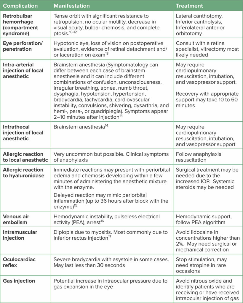 Table 3: Eye Procedure Complications and Management Strategies<sup>9</sup>