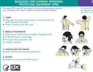 CDC Guidelines on Donning and Doffing
