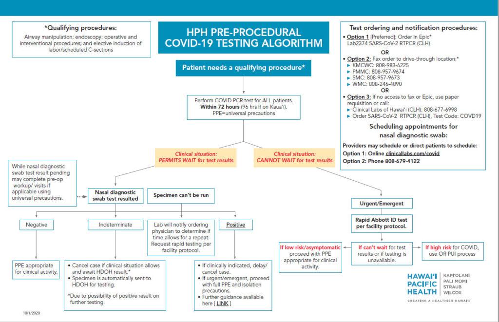 HPH Pre-Procedural COVID-19 Testing Algorithm