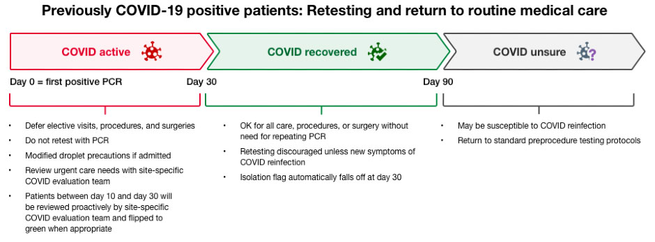 Previously COVID-19 positive patients: Retesting and return to routine medical care
