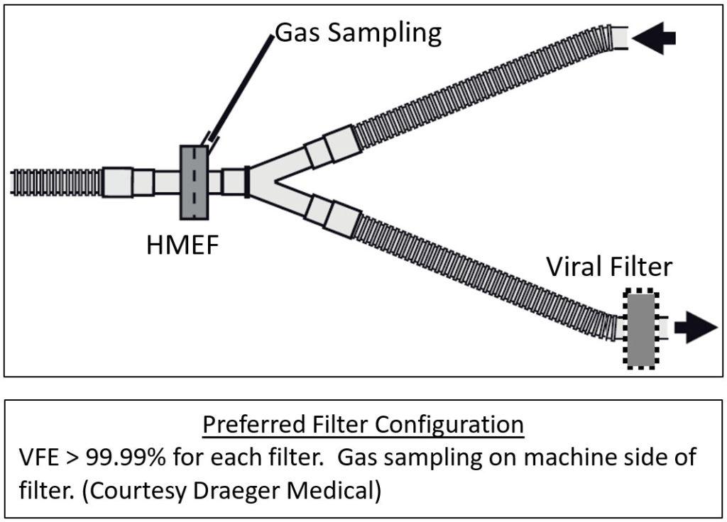 Preferred Viral Filter Configuration