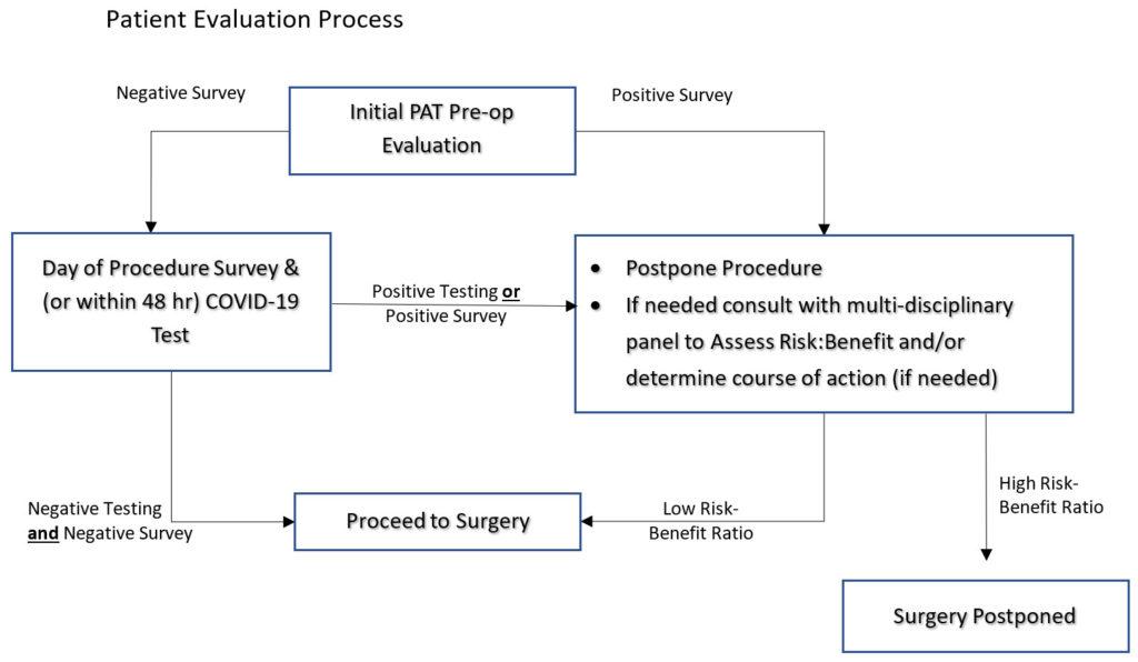Tulane University Medical Center COVID Survey